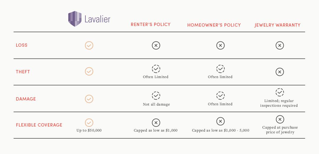 Lavalier chart